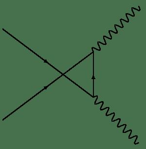 particle physics  Feynman Diagrams Pair Annihilation