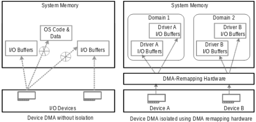 DMA remapping