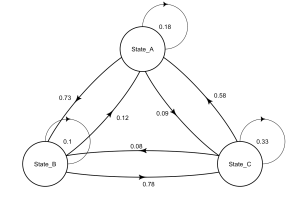 graph  R: Drawing markov model with diagram package