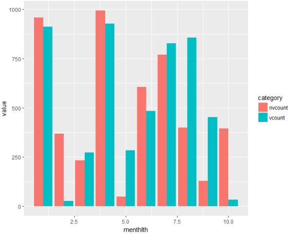 ggplot2 - Create side-by-side bar chart from dplyr ...