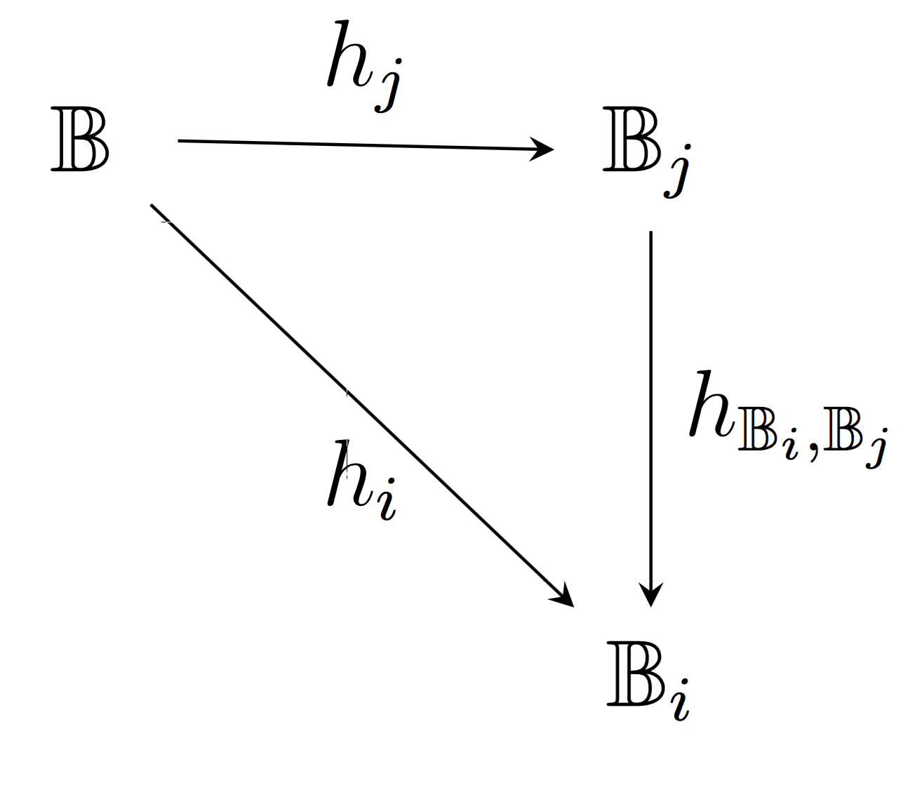 Line Is Not Perfectly Horizontal In Commutative Diagram In