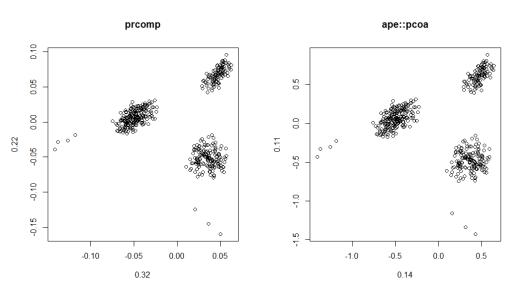 Big dataset example