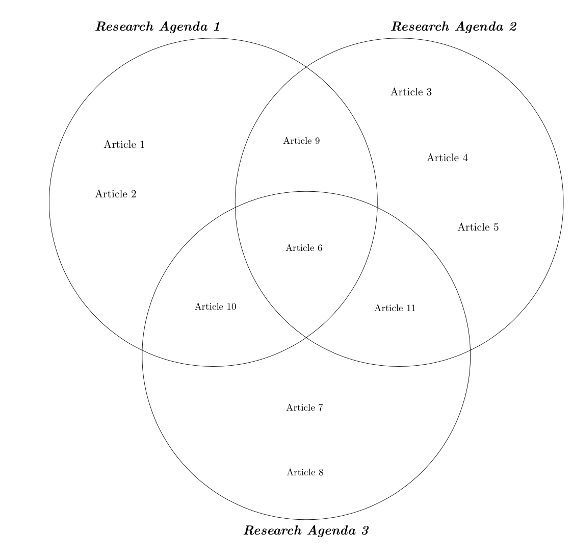Three Sets Venn Diagram Using Tikz With Comments Labels