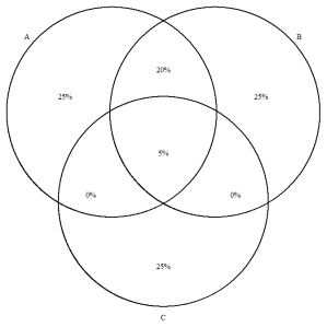 percentage  Adding percents to Venn Diagrams in R  Stack Overflow