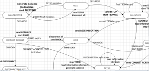Writing a Finite state machine specification in Alloy