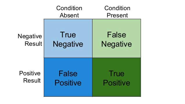 False Positives and False Negatives. Image found on StackOverflow.