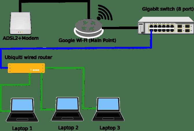 nas home network wiring diagram  1997 chevy blazer fuse box
