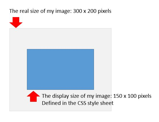 css - HTML Image Width And Height Attributes - Stack Overflow