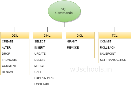 SQL command can be divided into three subgroups, DDL, DML and DCL