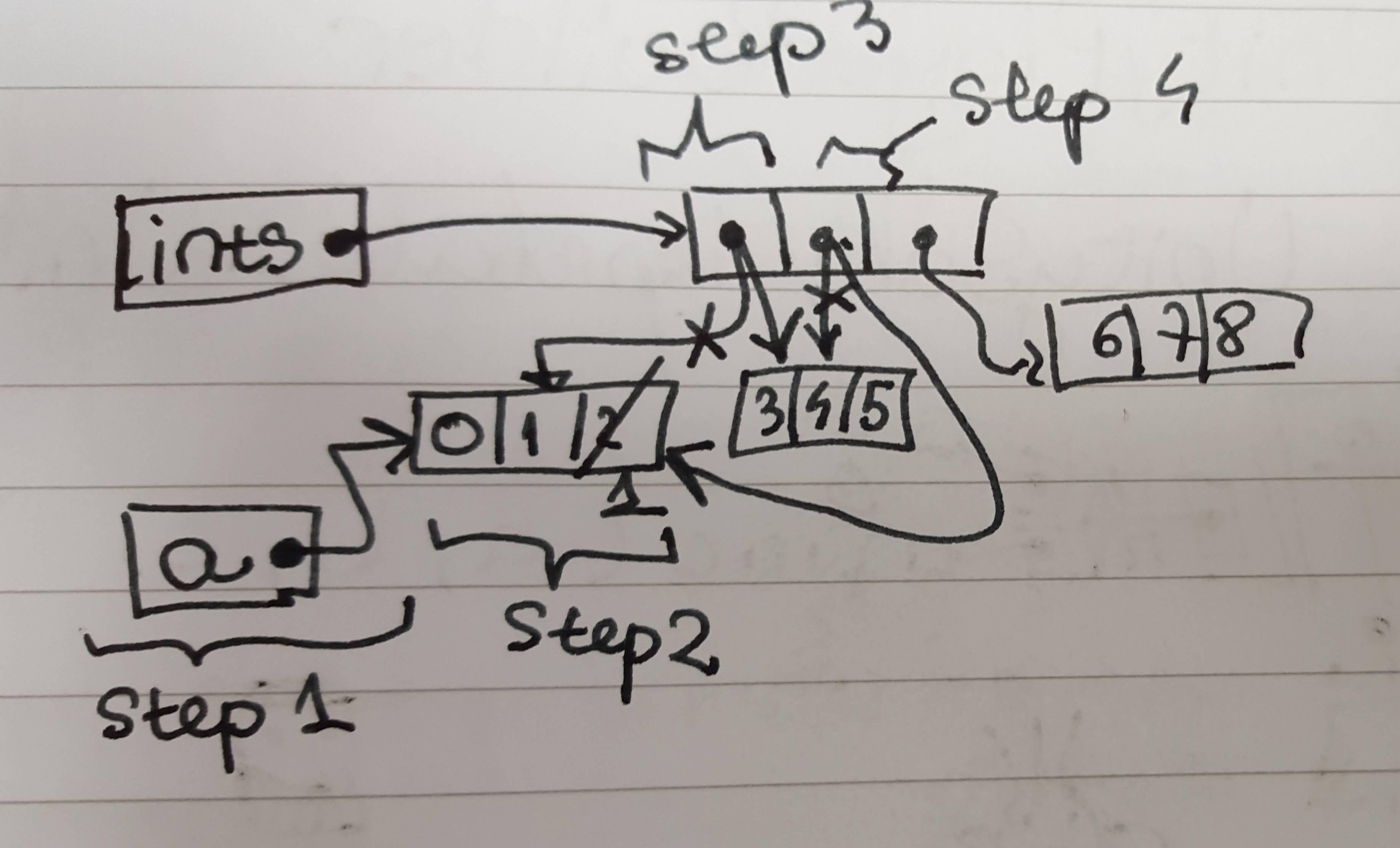 Java 2d Arrays Understanding Output