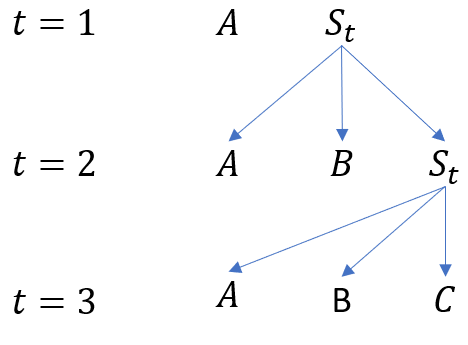 Tree structure of the sequential problem
