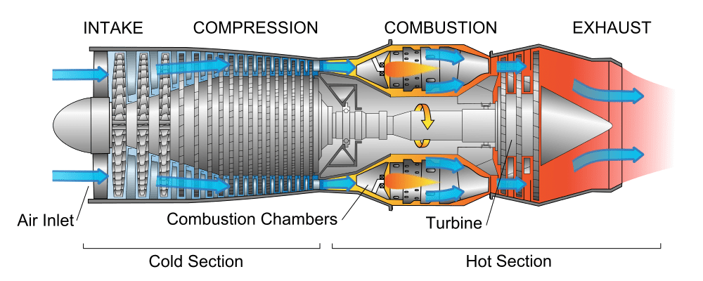 Aviation :Turbofan, Turbojet and Turboprop engines   Abid Inamdar   Turboprop Engine Diagram      Abid Inamdar - WordPress.com