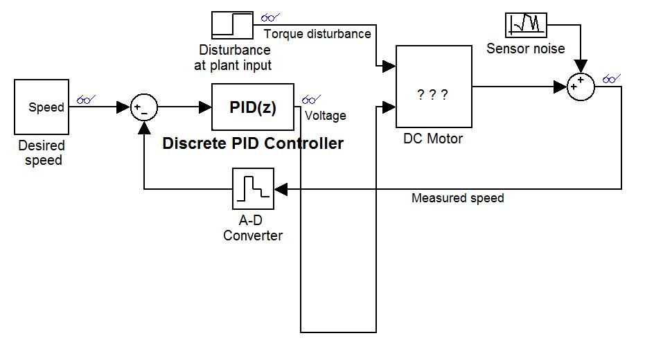 PID Controller DC Motor Design Using Simulink