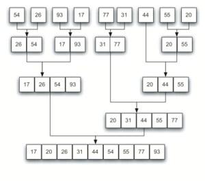 Typesetting Sorting Diagrams  TeX  LaTeX Stack Exchange