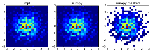 python matplotlib plot hist2d with normalised masked numpy ...
