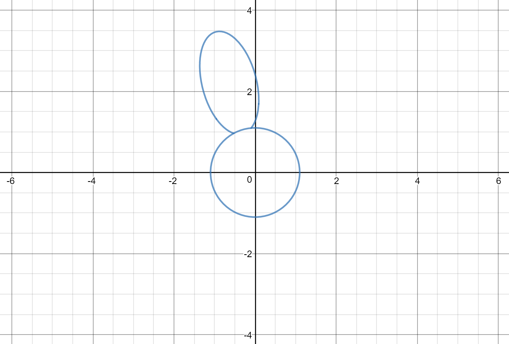 Graphing A Flower With Polar And Parametric Equations