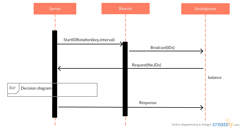 Uml Draw A Sequence Diagram Stack Overflow