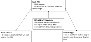 c#  Strongly typed web api route endpoints in mvc  Stack