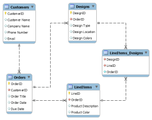 sql  How to relate these tables in an ER Diagram?  Stack