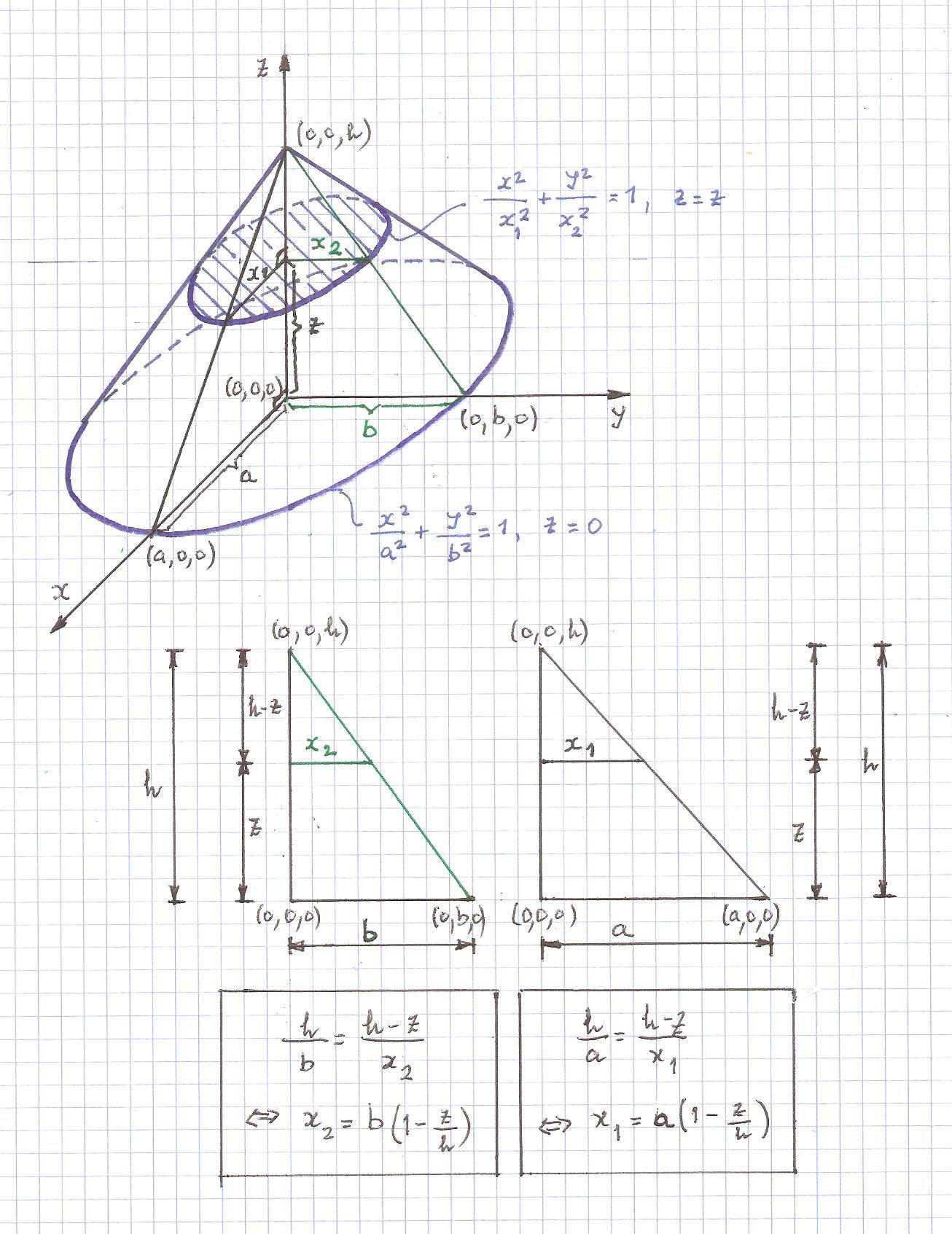 Volume De Cone Eliptico Como Exercicio De Integracao