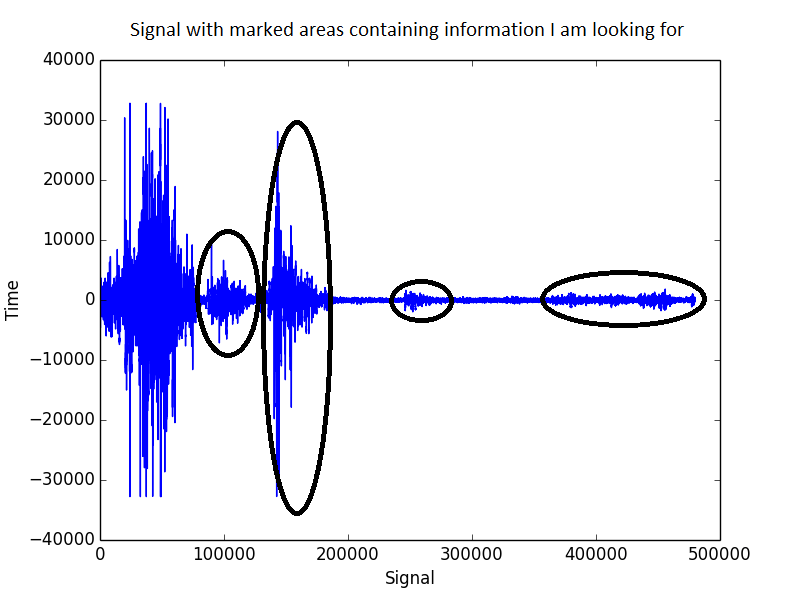Noise Reduction From Very Noisy Audio