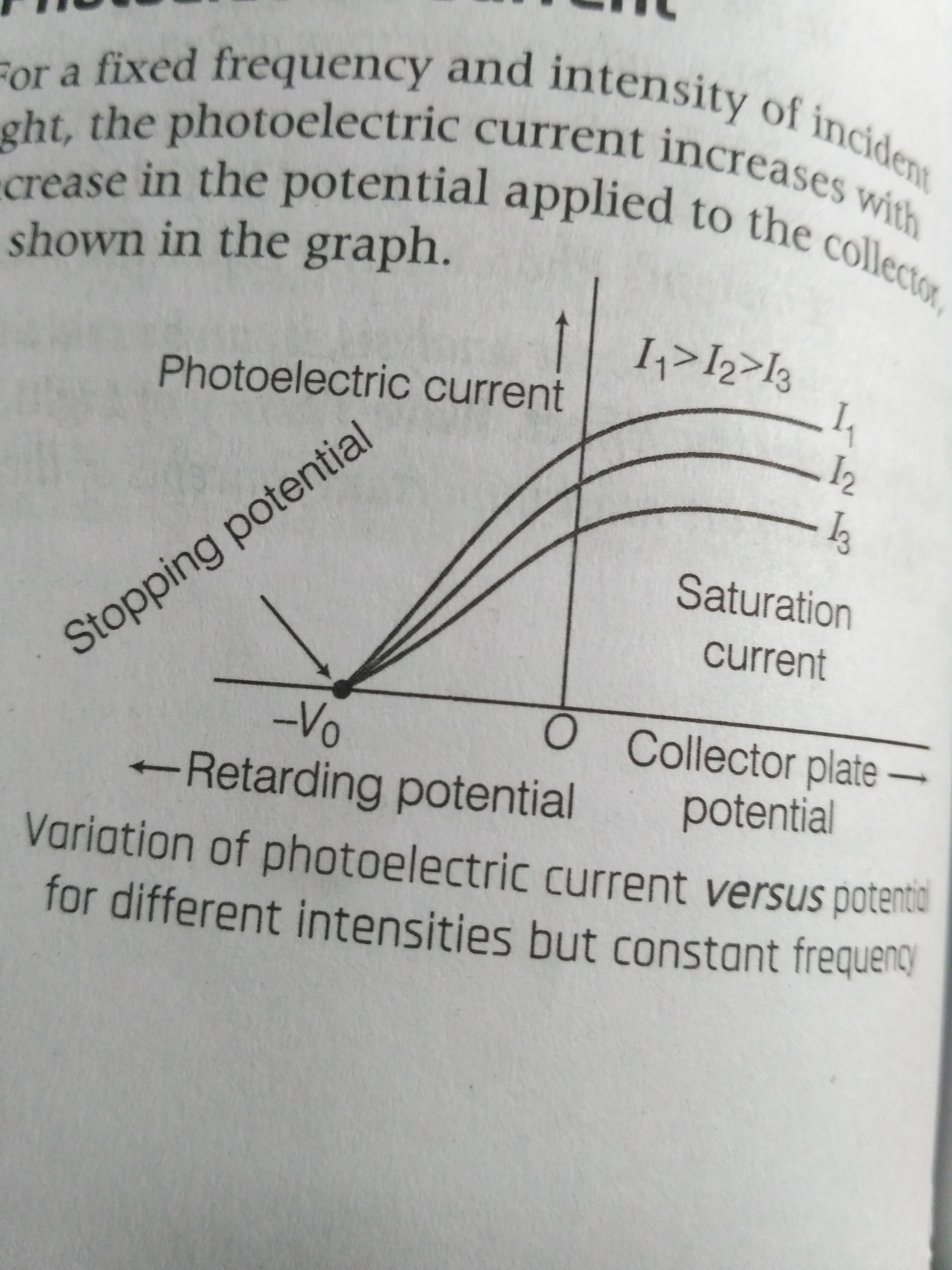 Photoelectric Effect Graph Between Photoelectric Current