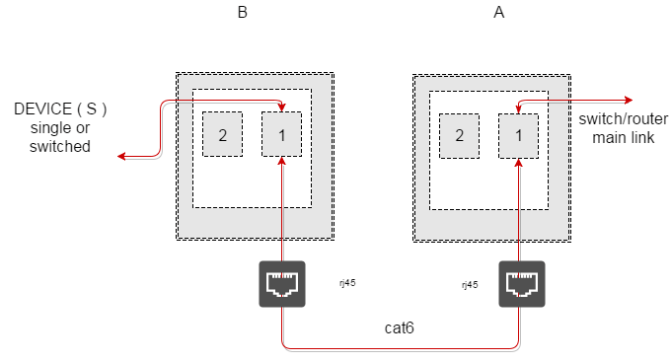 serial connecting two network wall sockets  network