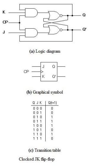 design  When should I use SR, D, JK, or T Flip flops?  Electrical Engineering Stack Exchange