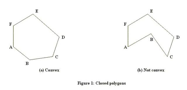Polygon without hole