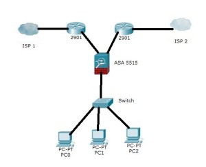 cisco  Load balancing with multiple ISP, two routers and firewall  Network Engineering Stack