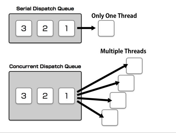 serial vs concurrent queue
