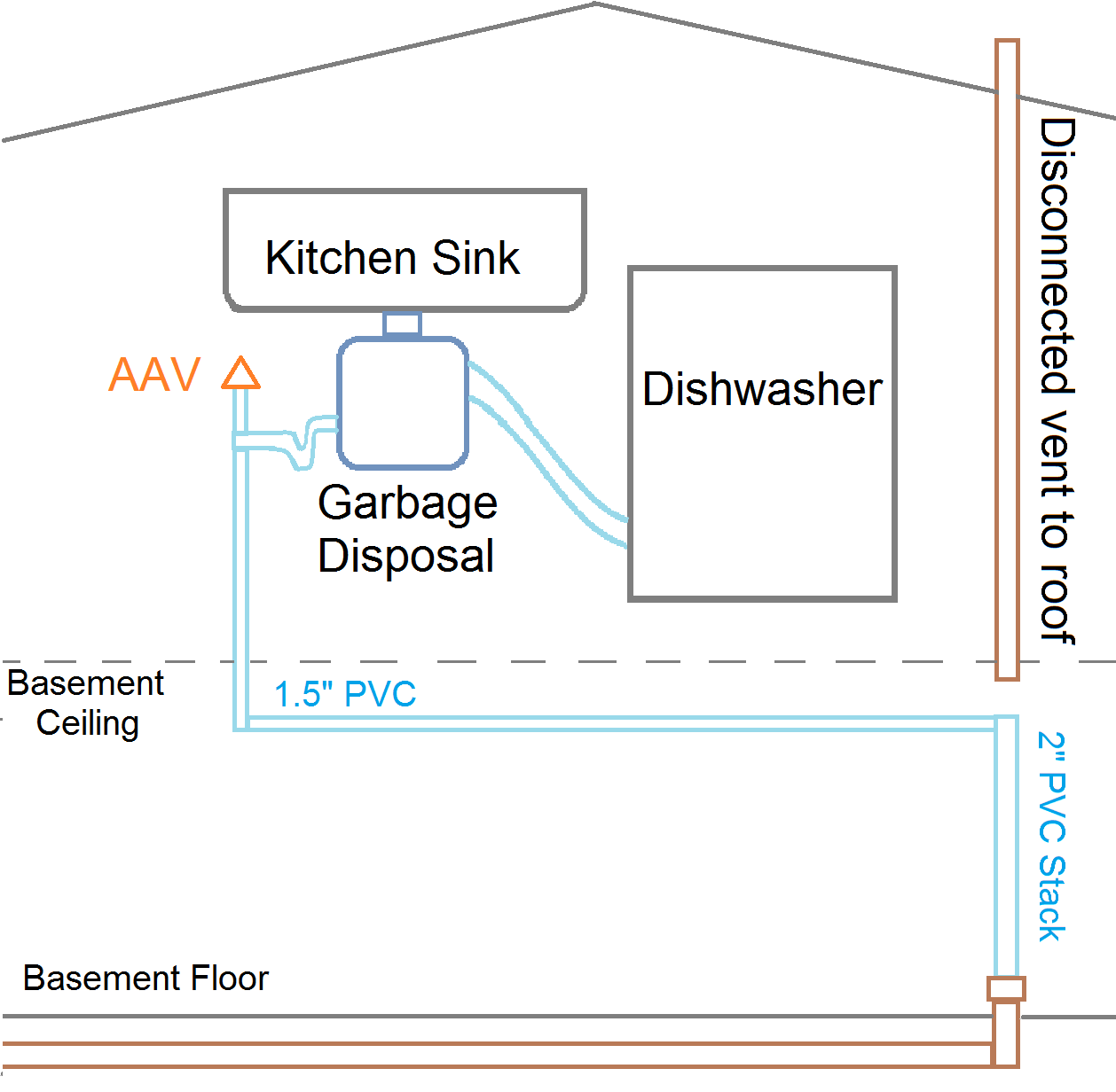 aav be able to leak water