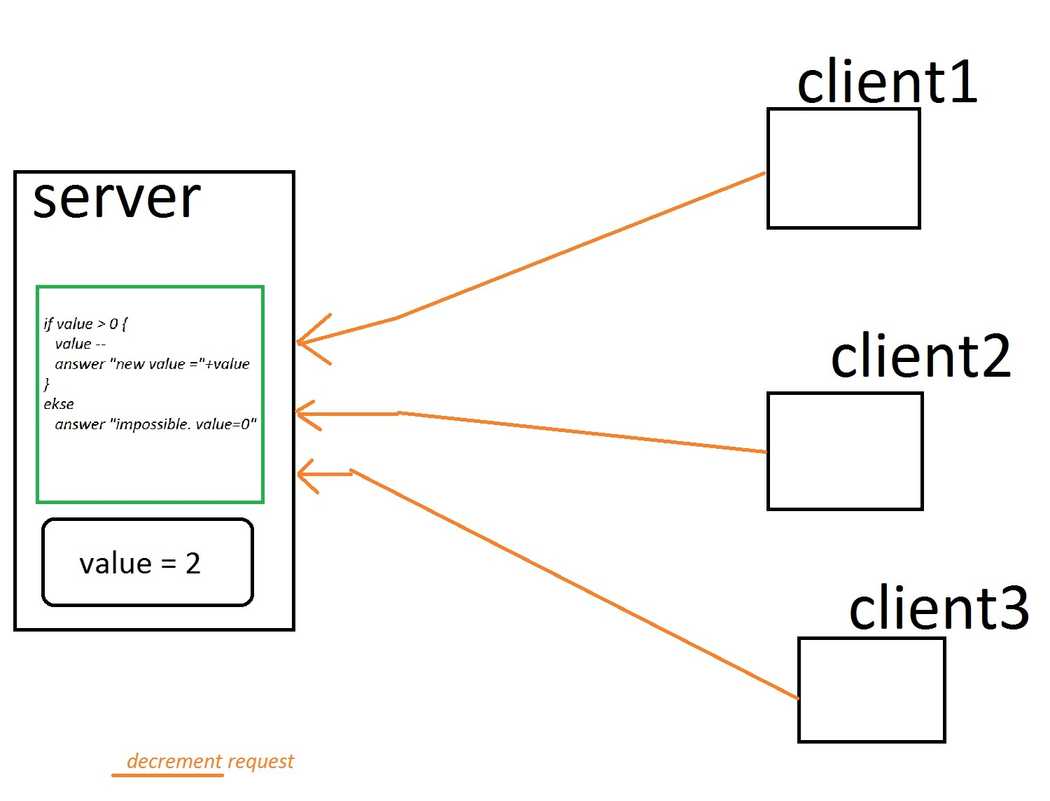 Java Model Client Server Architecture With Lock On Resources