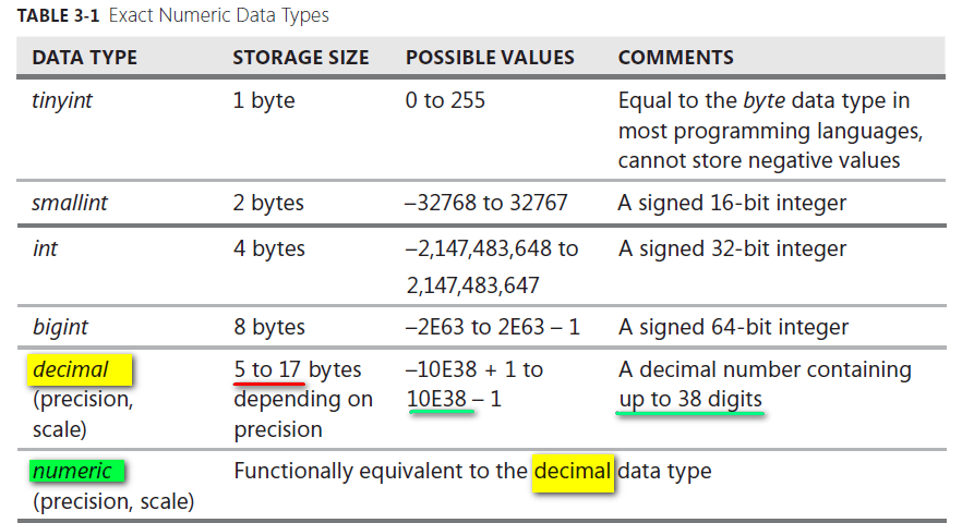 Exact Numeric Data Types