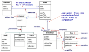UML Class diagram confusion  Software Engineering Stack