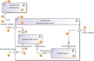 Generate UML Component Diagram  Stack Overflow