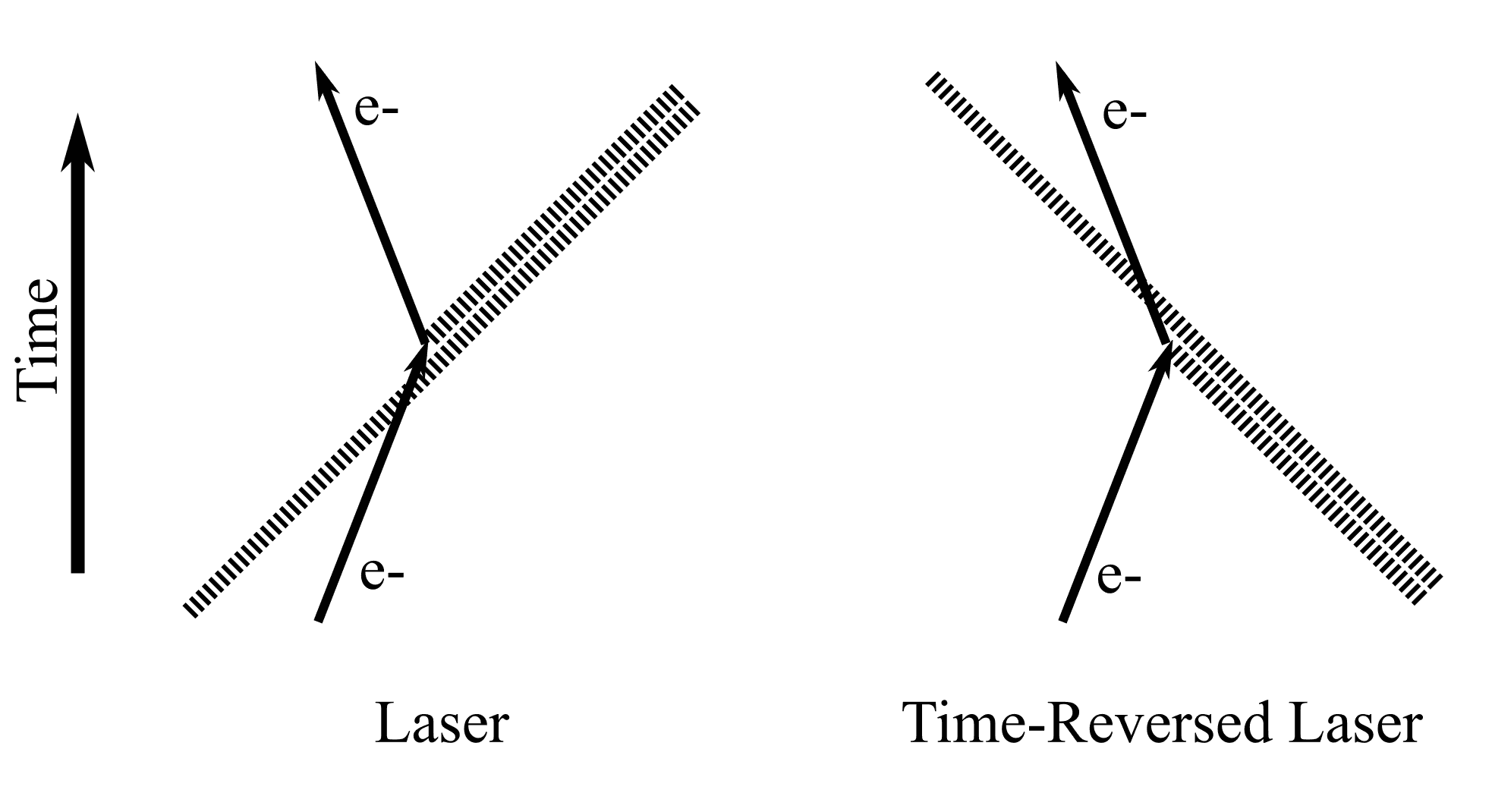 Is The Time Reversed Laser Really A Laser