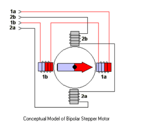 How to reverse rotation direction of stepper motor