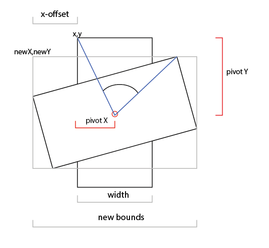 javascript - Rotating canvas around a point and getting ...