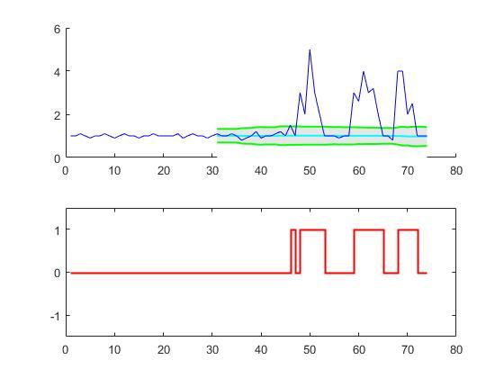 Thresholding algorithm example