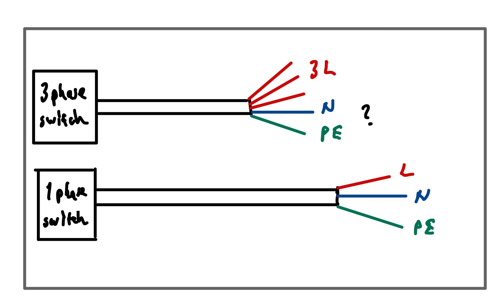 Figuring Out Neutral And Earth In A Three Phase Connector