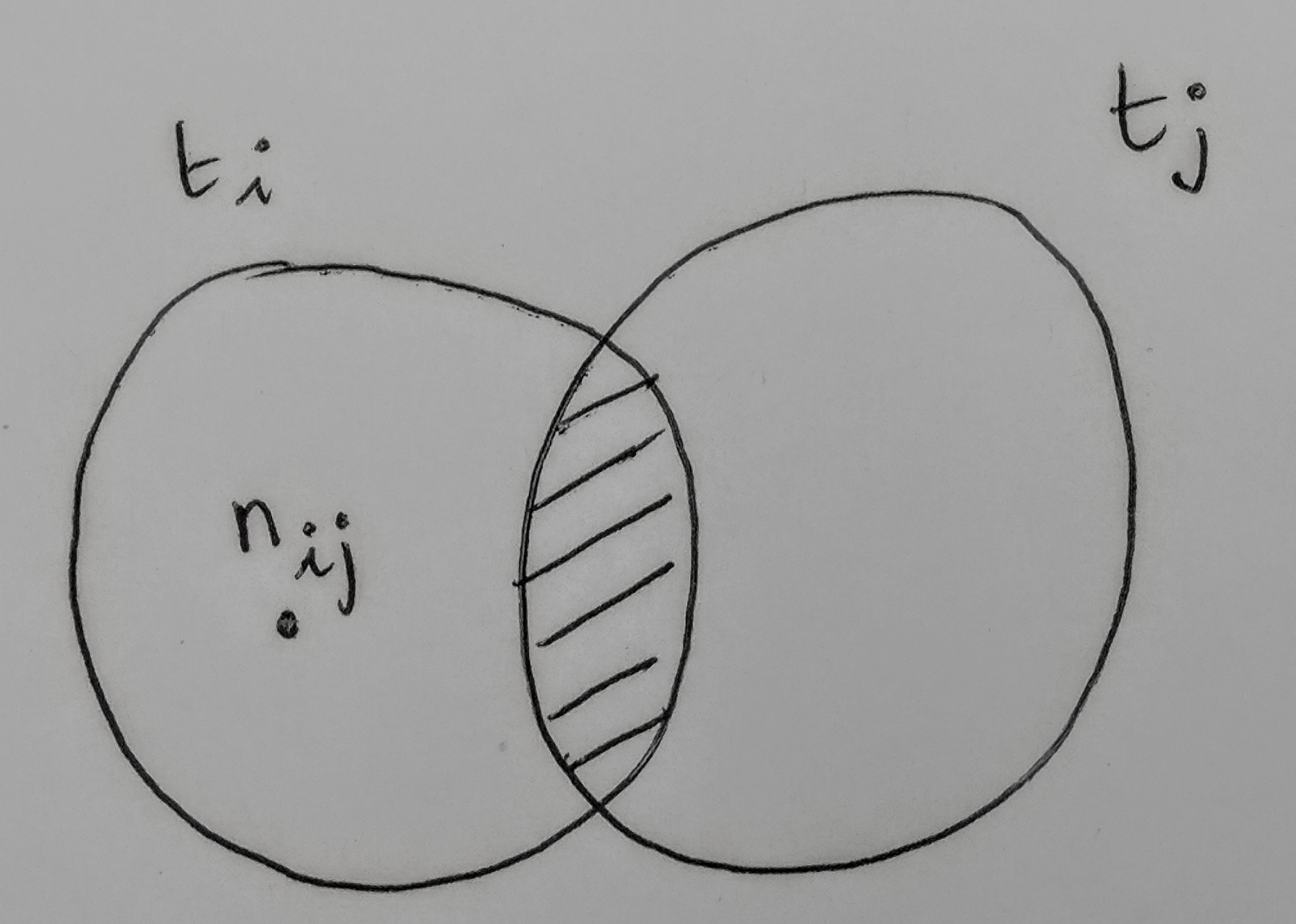 Drawing Venn Diagrams