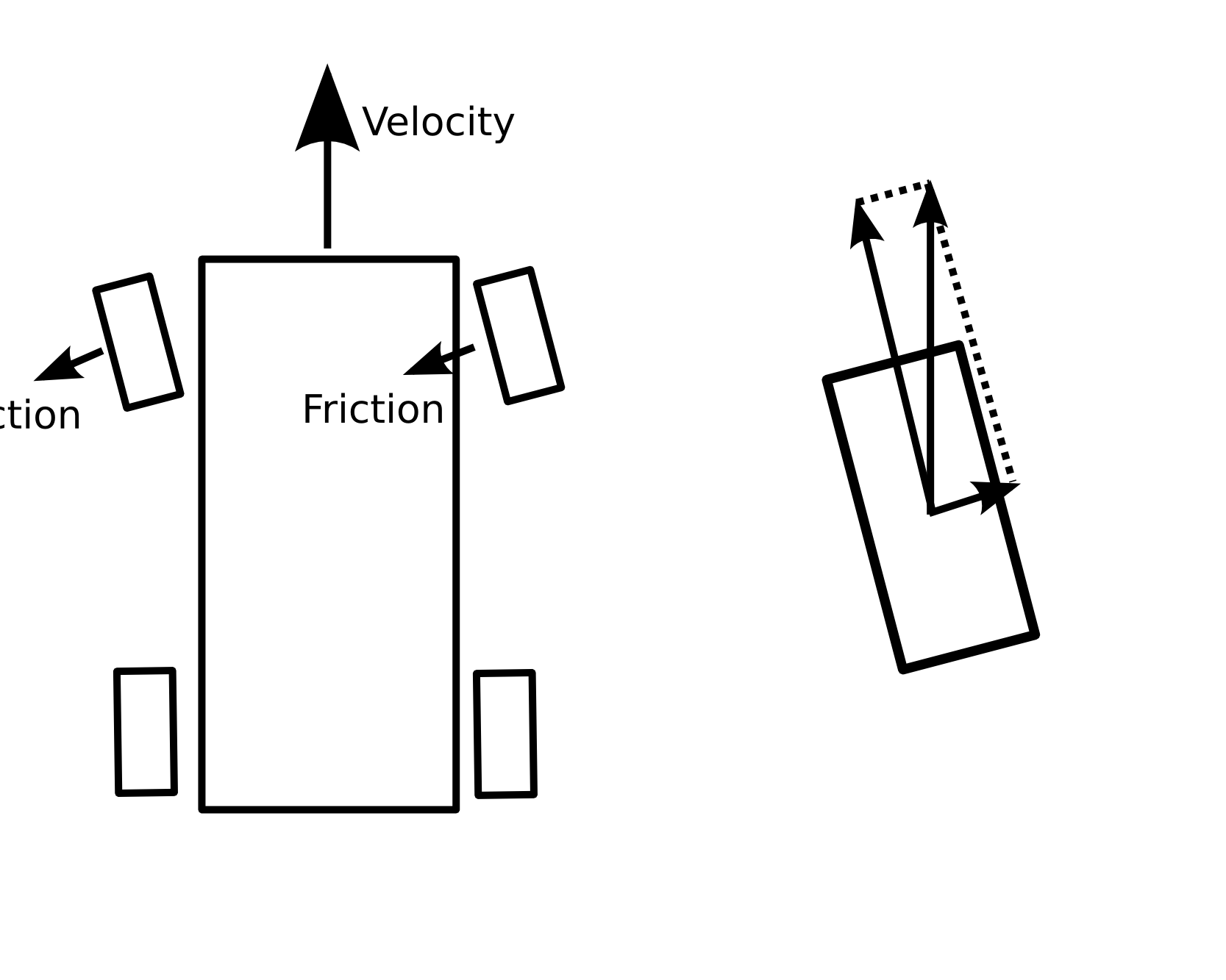 Friction Diagram