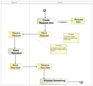 Model parametrized API Call in Activity Diagram  Stack