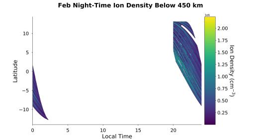 Night-time Ion Density