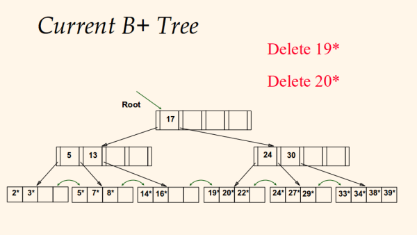 computer science - Deleting key from a B+ Tree - Stack ...