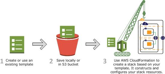 Ruby On Rails AWS OpsWorks Vs AWS Beanstalk Vs AWS CloudFormation Stack Overflow