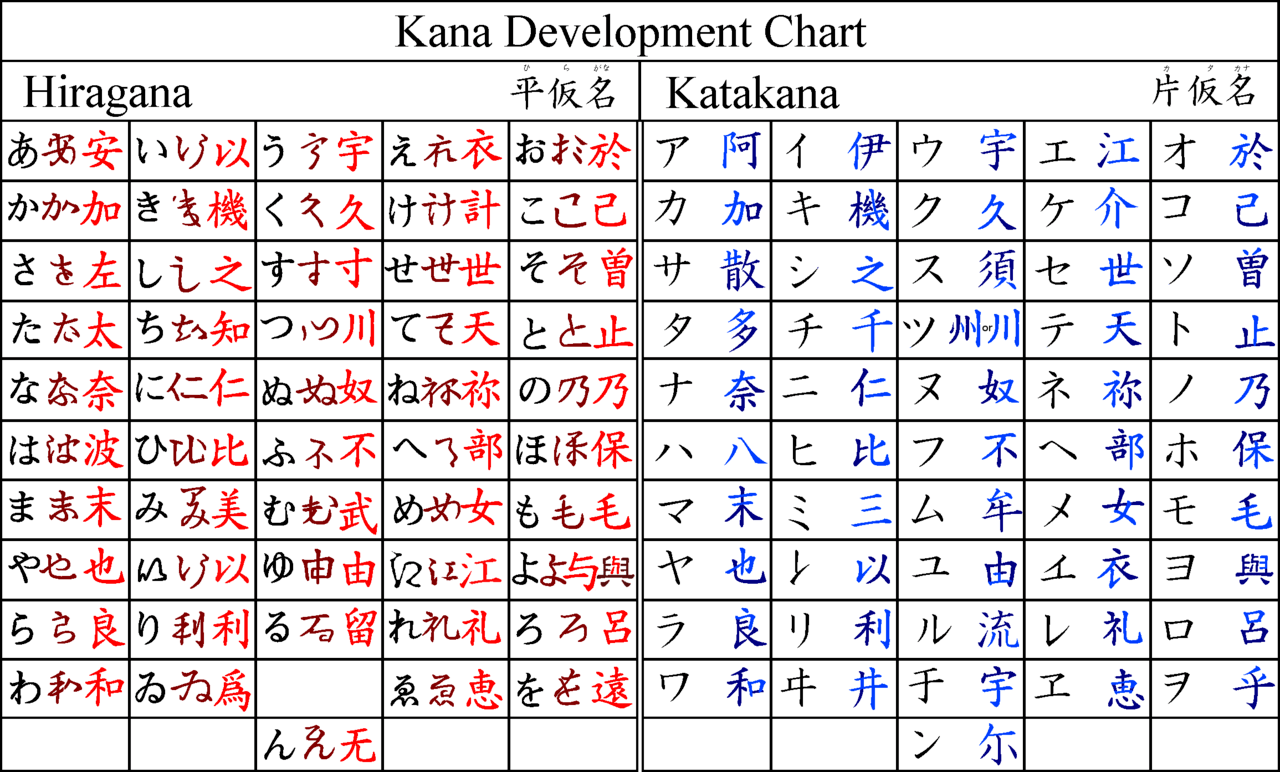 Why Does The Katakana Look Similar To The Hiragana