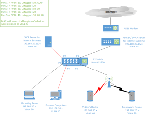 routing  Devices in VLAN can't obtain IP address from