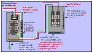 electrical panel  Grounding a subpanel box in the same